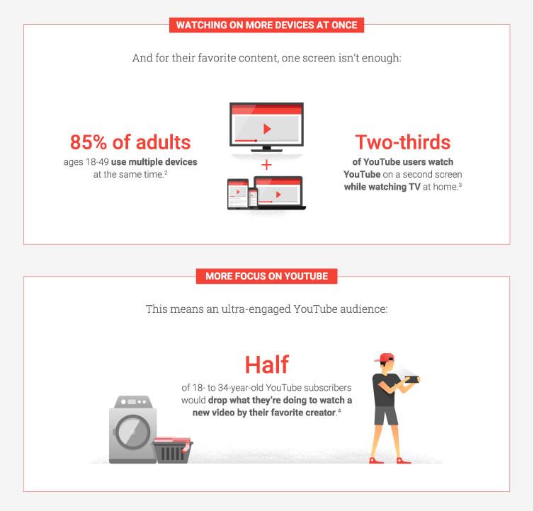5 Online Video Trends to Inform Your 2017 Media Plan 3
