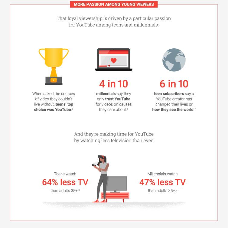 5 Online Video Trends to Inform Your 2017 Media Plan 4