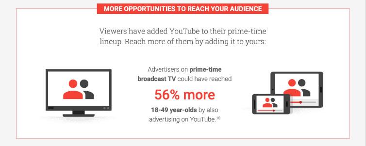 5 Online Video Trends to Inform Your 2017 Media Plan 5