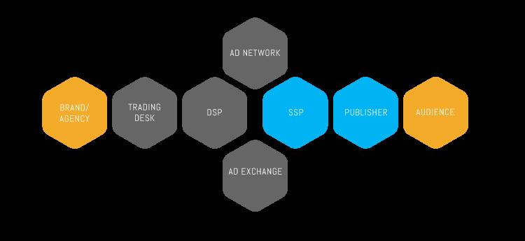Programmatic Advertising and Personalization